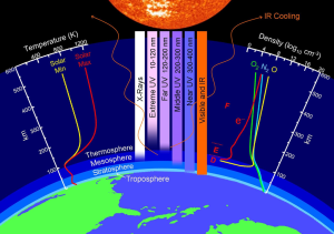 Thermosphere and Ionosphere